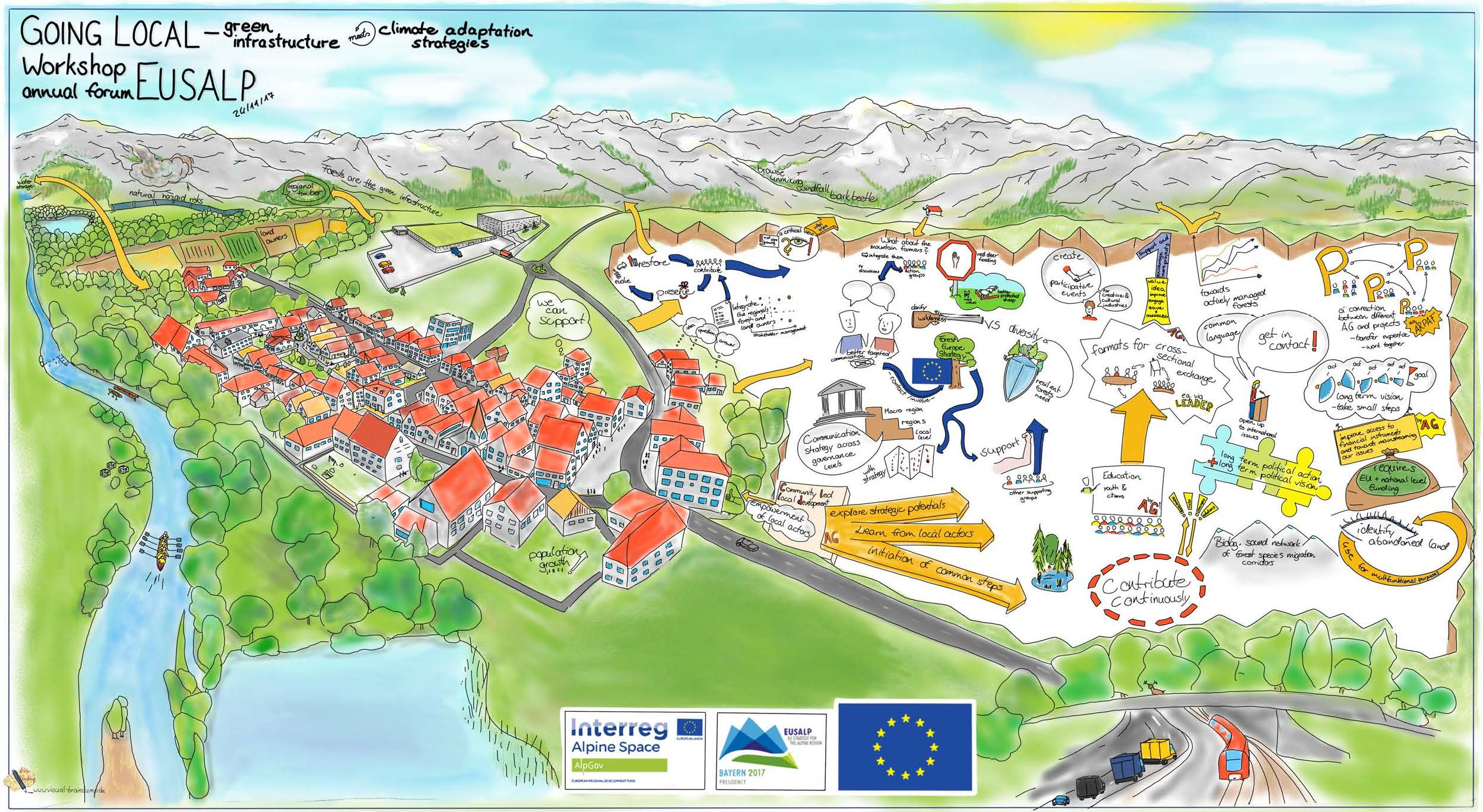 "Poster of a EUSALP Action Group 7 & 8 workshop titled ""Going local - green infrastructure meets climate change adaptation"""