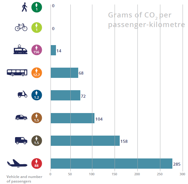 Resource: Towards clean and smart mobility